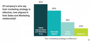 Marketing Strategy Graph